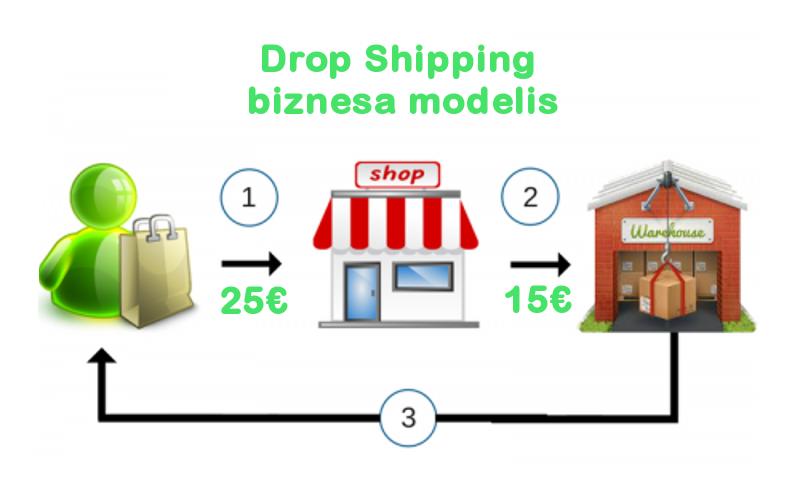 Kas ir Drop Shipping? Kā ar to Pelnīt Naudu Internetā?