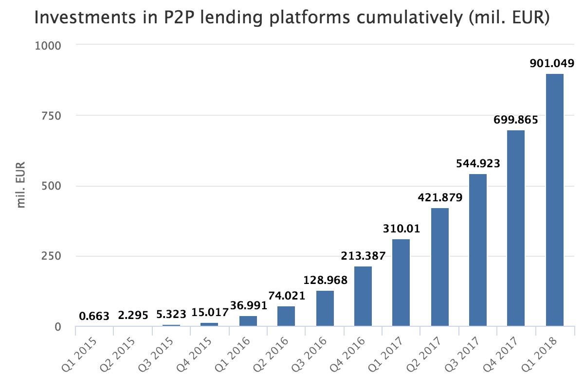savstarpējo-aizdevmu-platformas