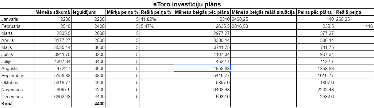 investīciju plāns