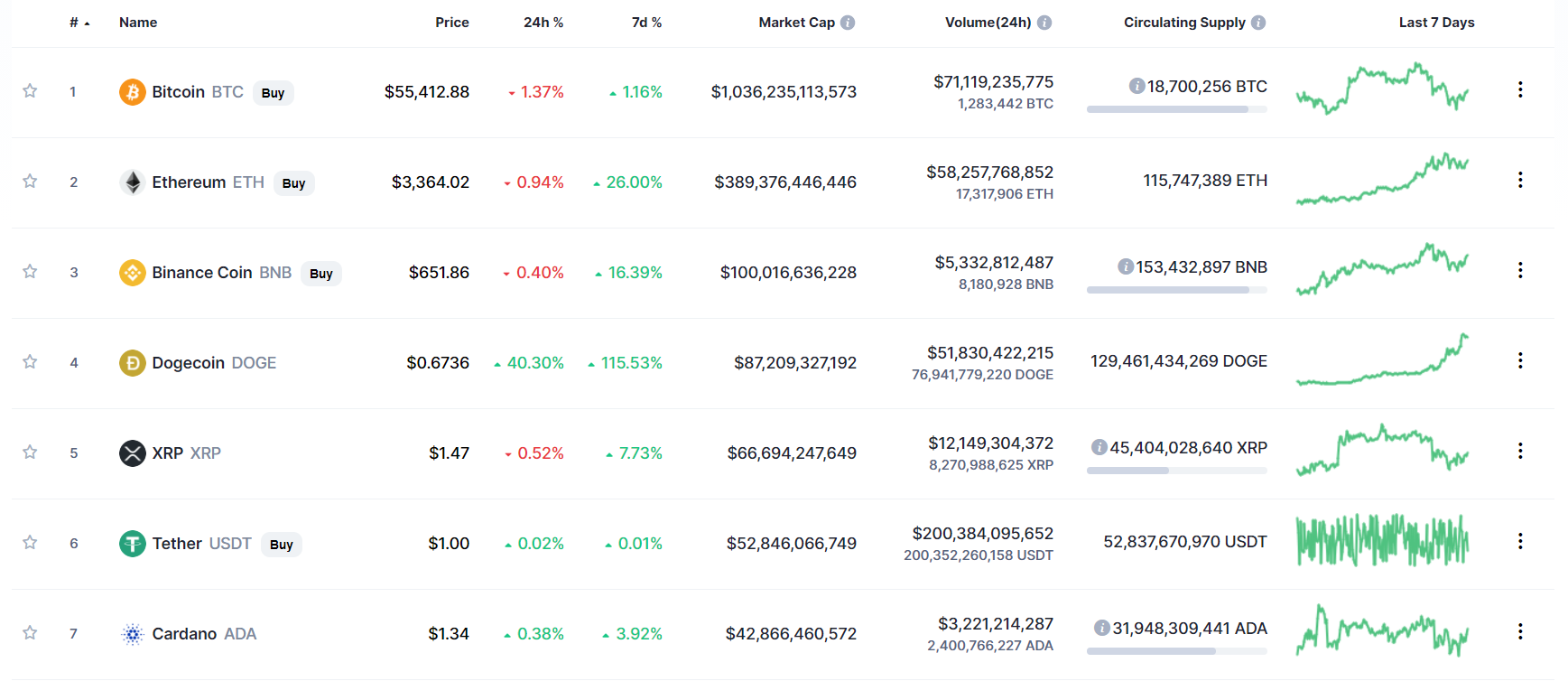 kripto tirgus